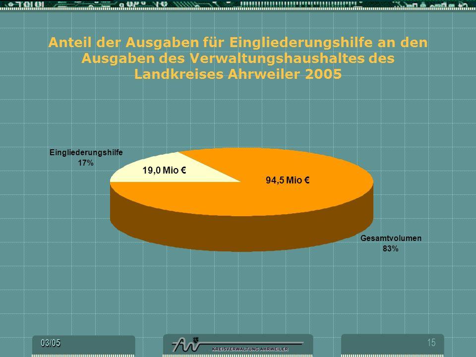 Anteil der Ausgaben für Eingliederungshilfe an den Ausgaben des Verwaltungshaushaltes des Landkreises Ahrweiler 2005