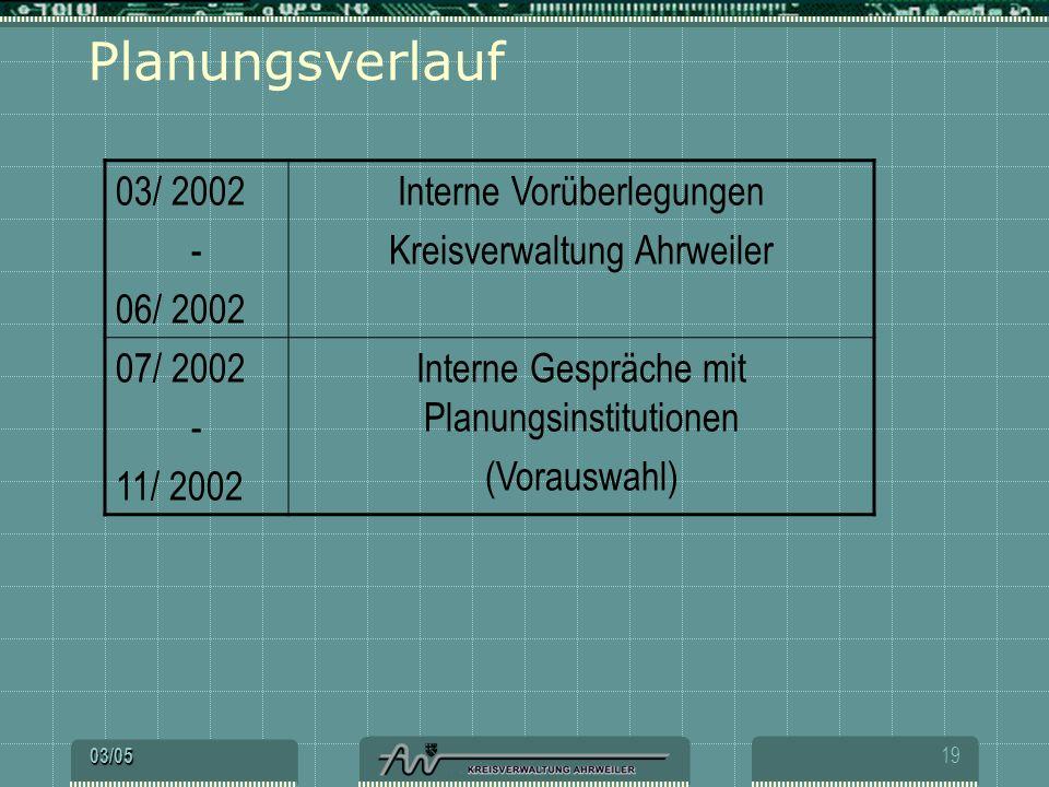 Planungsverlauf 03/ 2002 - 06/ 2002 Interne Vorüberlegungen