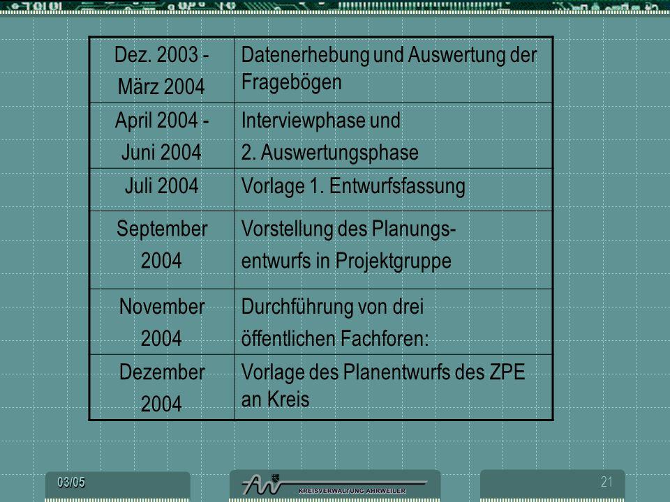 Datenerhebung und Auswertung der Fragebögen April 2004 - Juni 2004