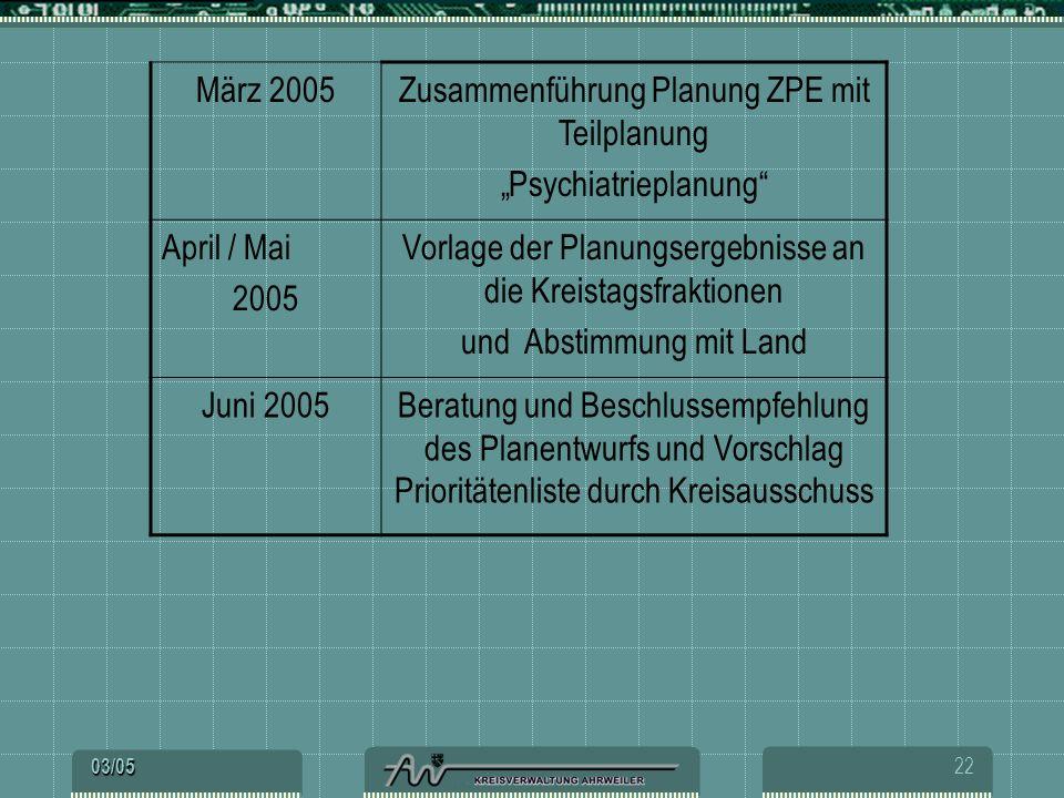 "Zusammenführung Planung ZPE mit Teilplanung ""Psychiatrieplanung"