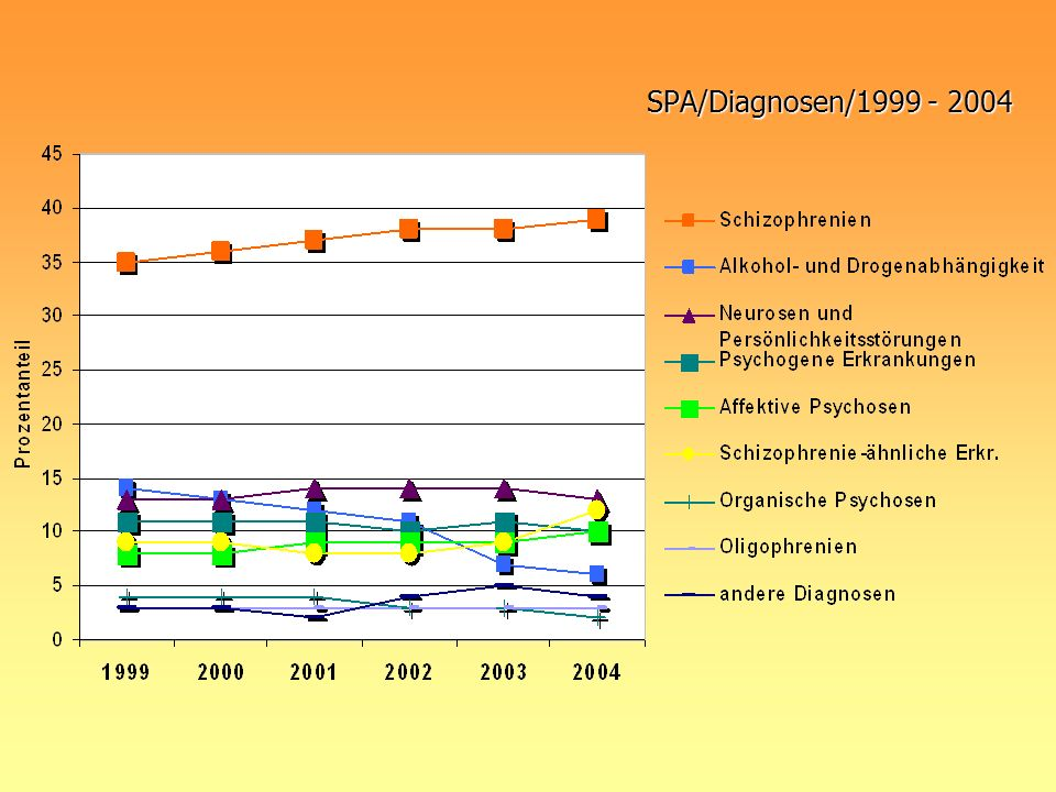 SPA/Diagnosen/1999 - 2004
