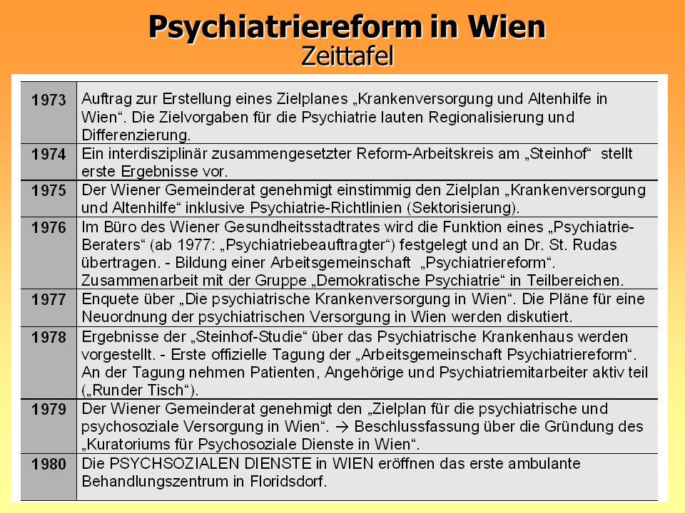 Psychiatriereform in Wien Zeittafel