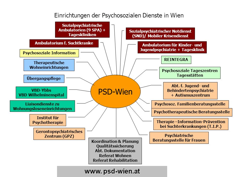 Einrichtungen der Psychosozialen Dienste in Wien