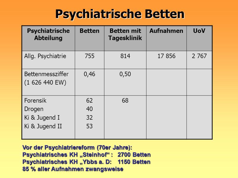 Psychiatrische Betten