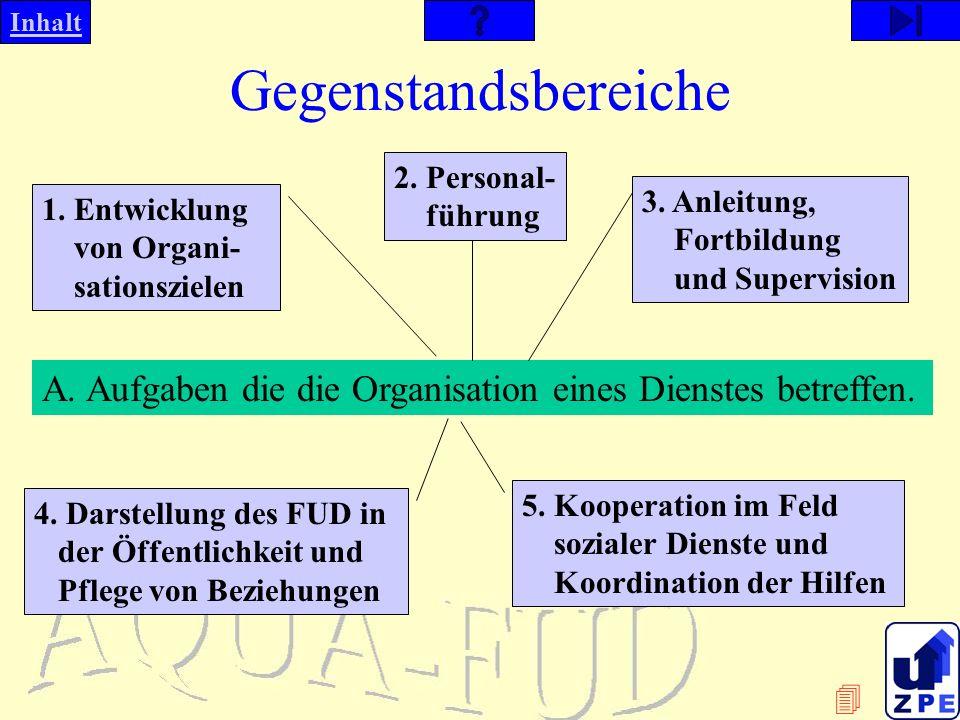 Gegenstandsbereiche 2. Personal- führung. 3. Anleitung, Fortbildung und Supervision. 1. Entwicklung von Organi- sationszielen.