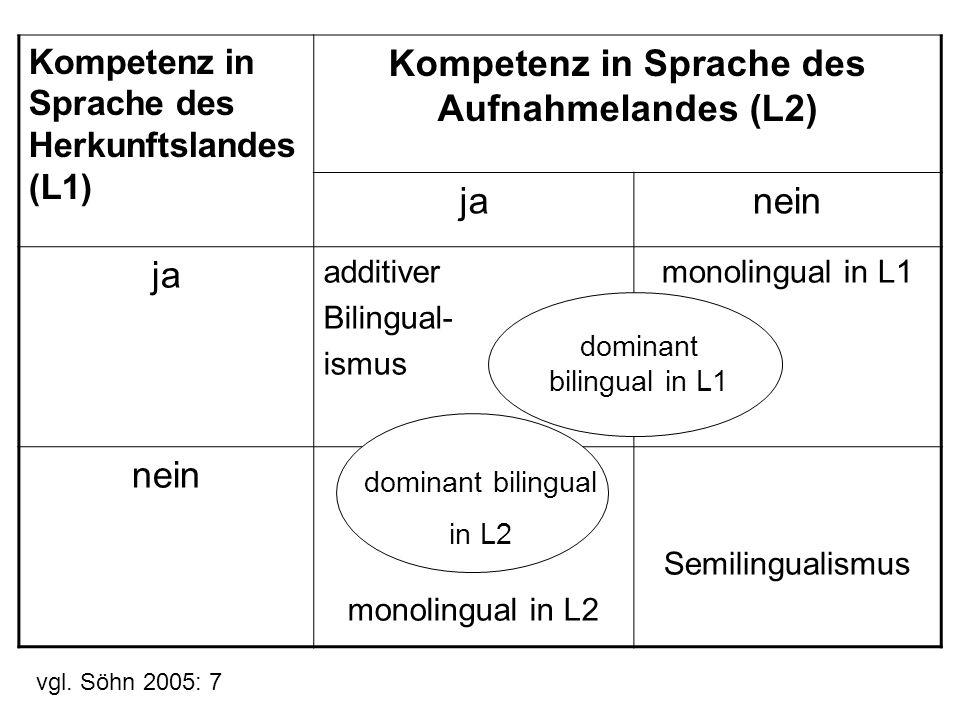 Kompetenz in Sprache des Aufnahmelandes (L2)