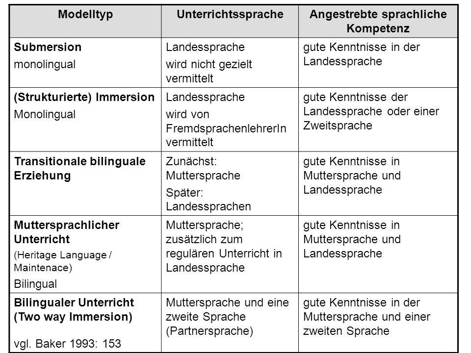 Angestrebte sprachliche Kompetenz