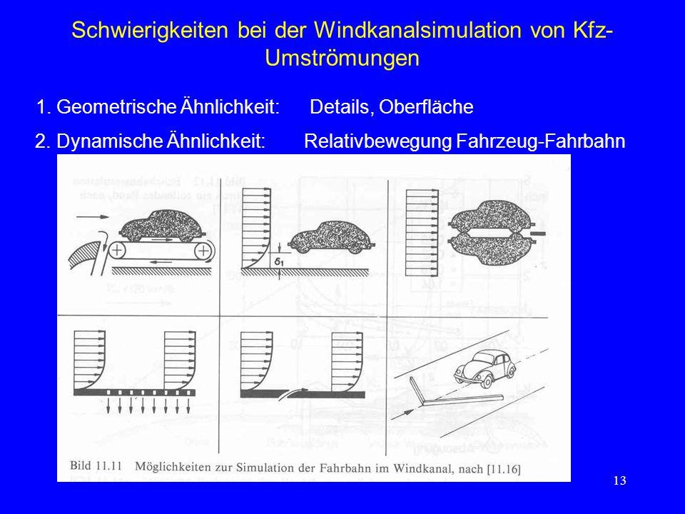 Schwierigkeiten bei der Windkanalsimulation von Kfz-Umströmungen