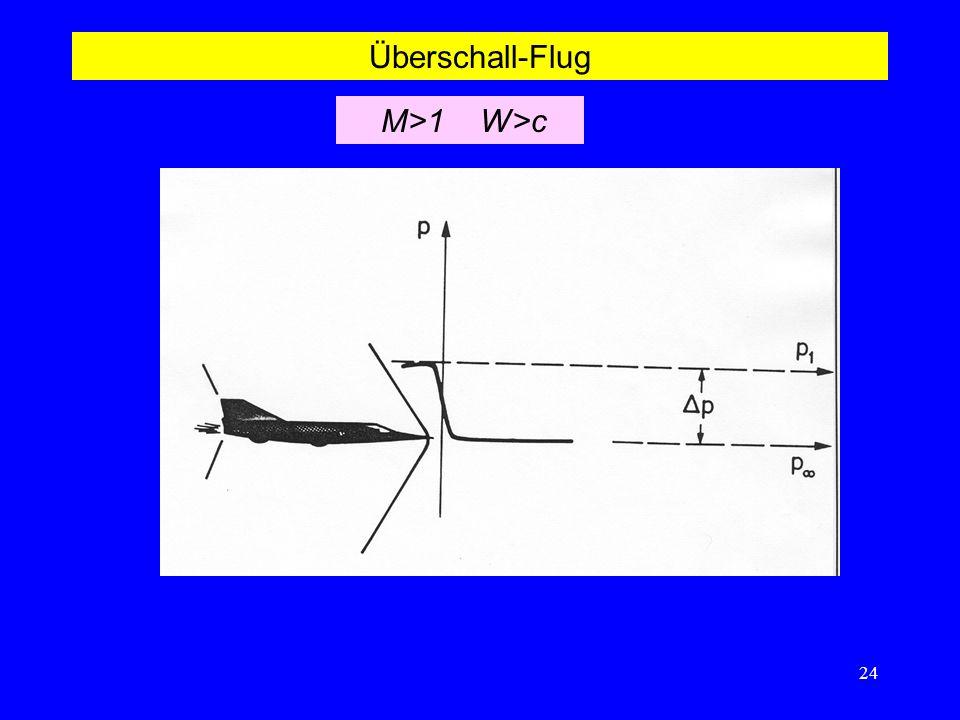 Überschall-Flug M>1 W>c