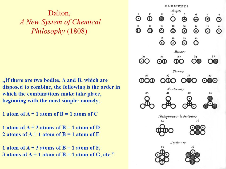 Dalton, A New System of Chemical Philosophy (1808)