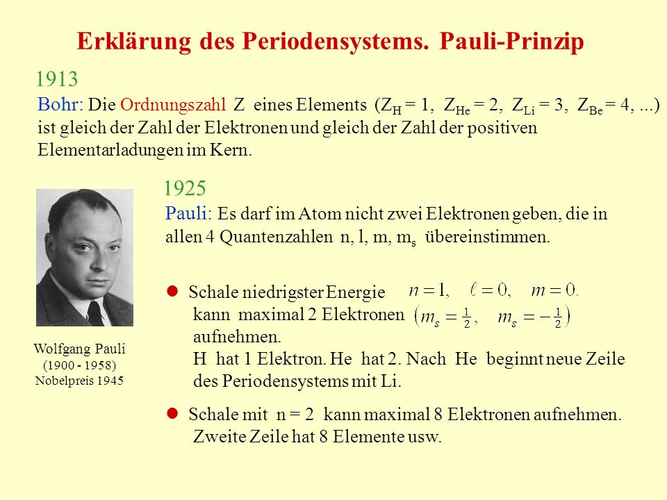 Erklärung des Periodensystems. Pauli-Prinzip