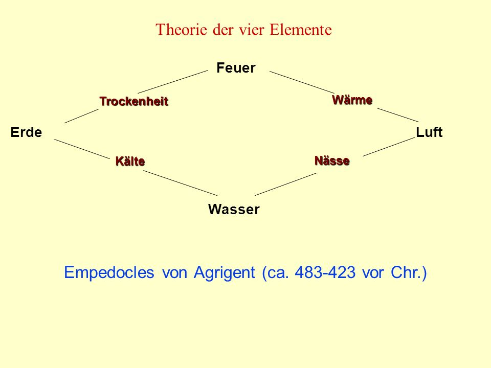 Theorie der vier Elemente