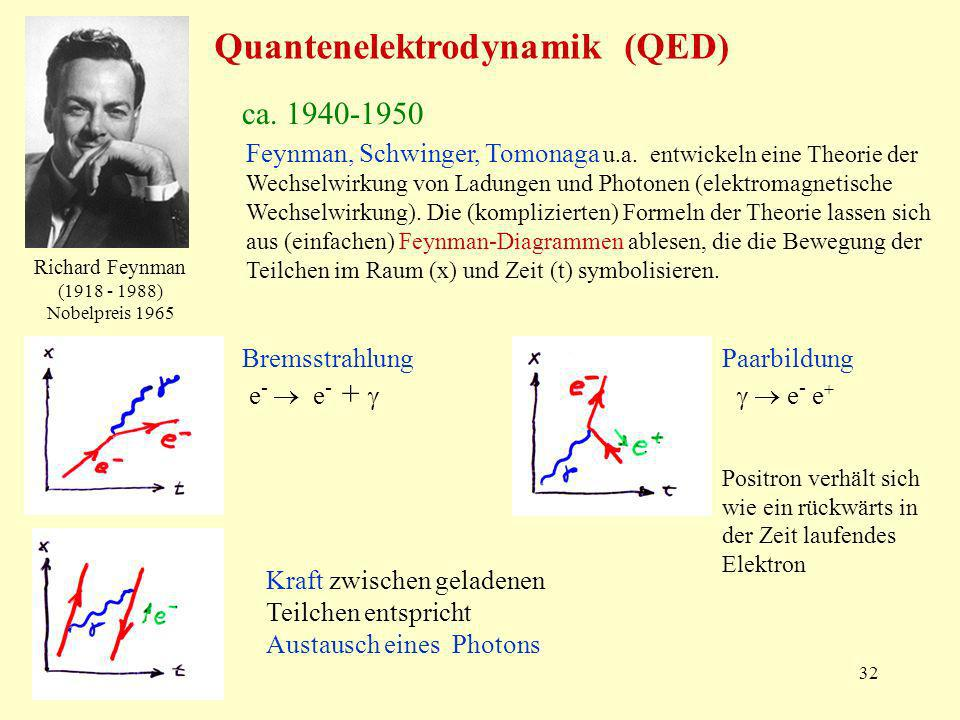 Quantenelektrodynamik (QED)