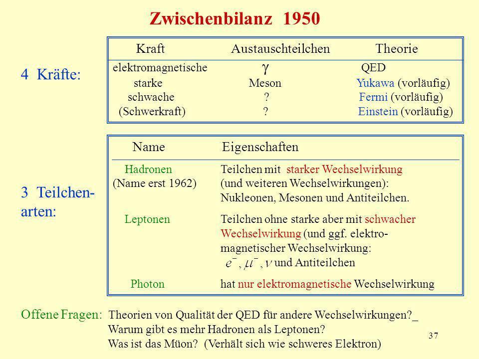 Zwischenbilanz 1950 4 Kräfte: 3 Teilchen-arten: