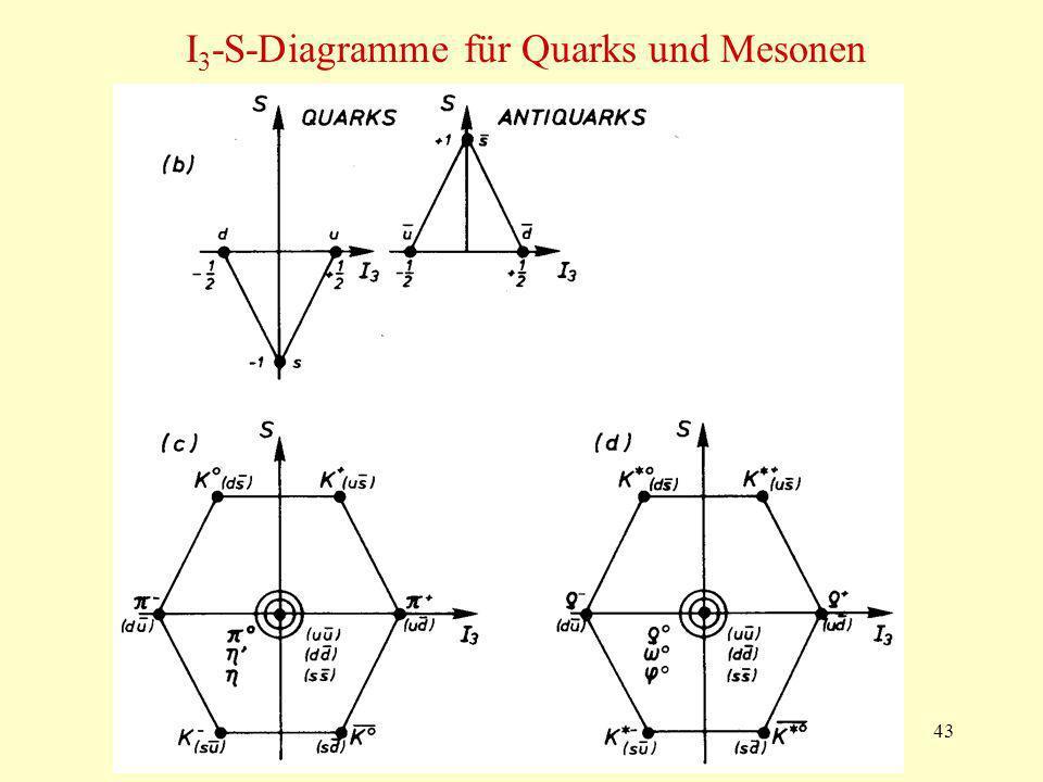 I3-S-Diagramme für Quarks und Mesonen