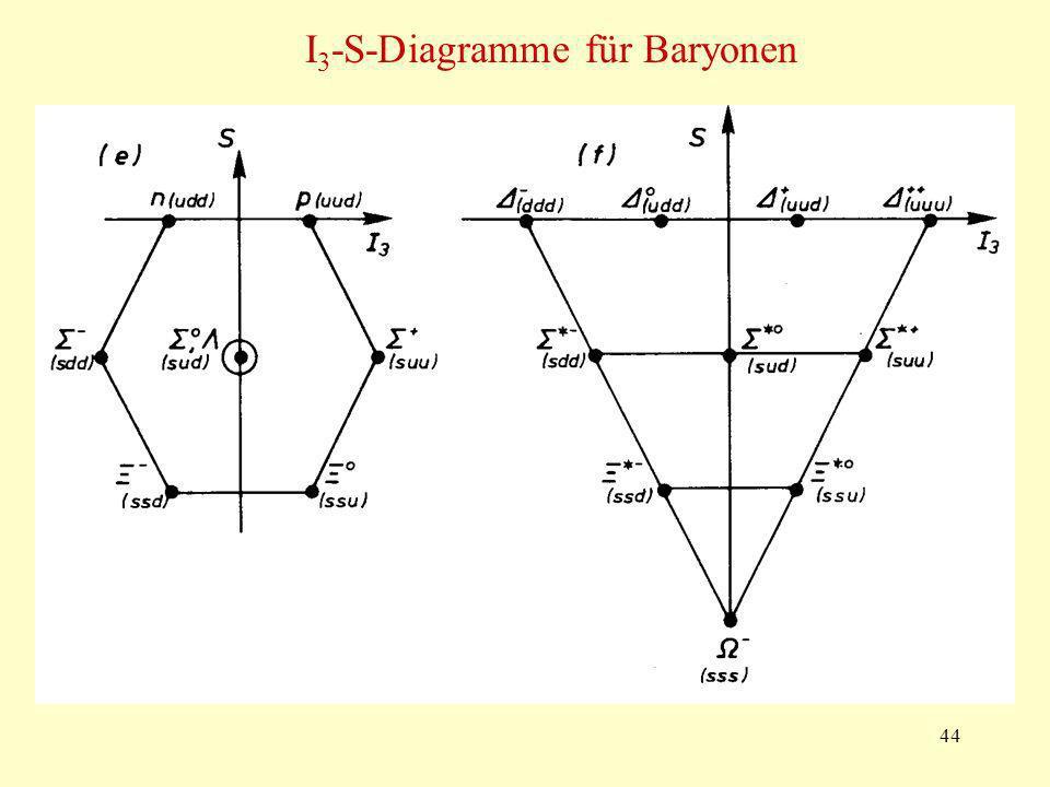 I3-S-Diagramme für Baryonen