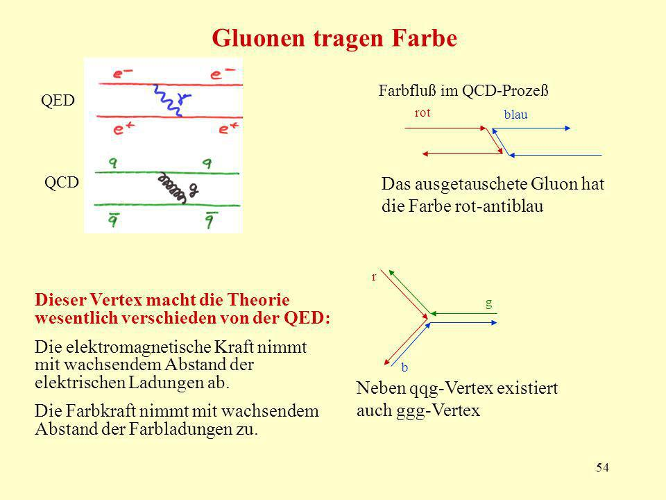 Gluonen tragen Farbe Farbfluß im QCD-Prozeß. QED. rot. blau. QCD. Das ausgetauschete Gluon hat die Farbe rot-antiblau.