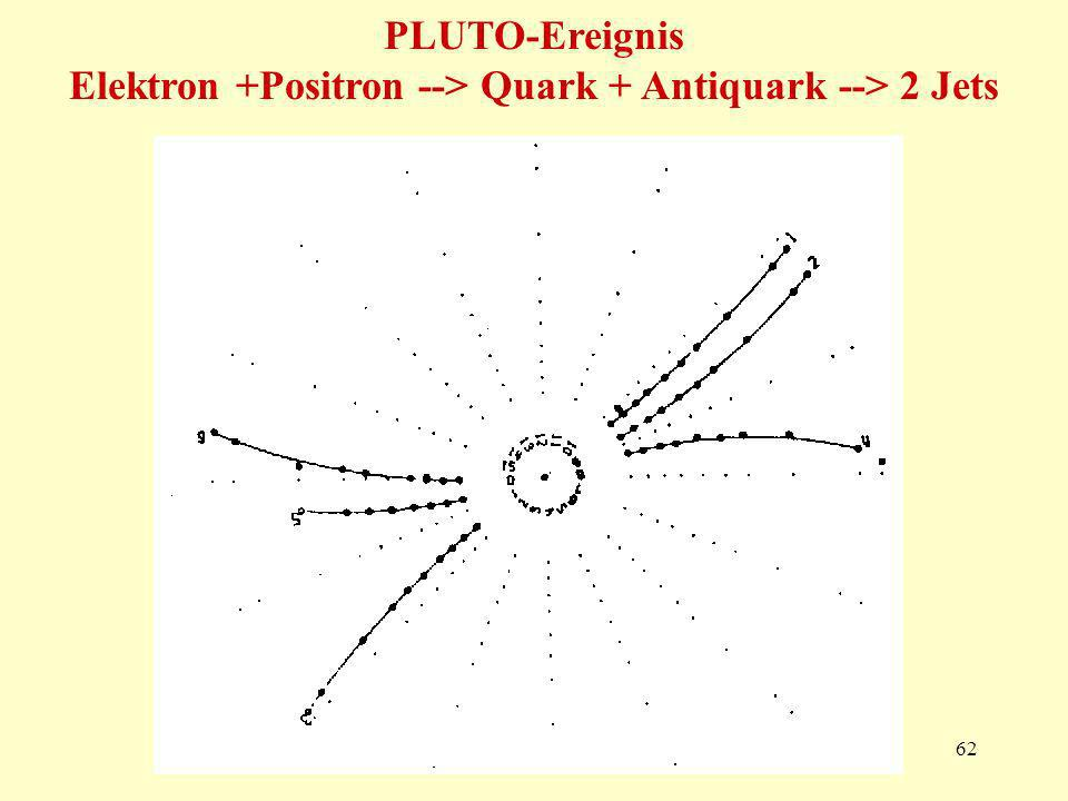 PLUTO-Ereignis Elektron +Positron --> Quark + Antiquark --> 2 Jets