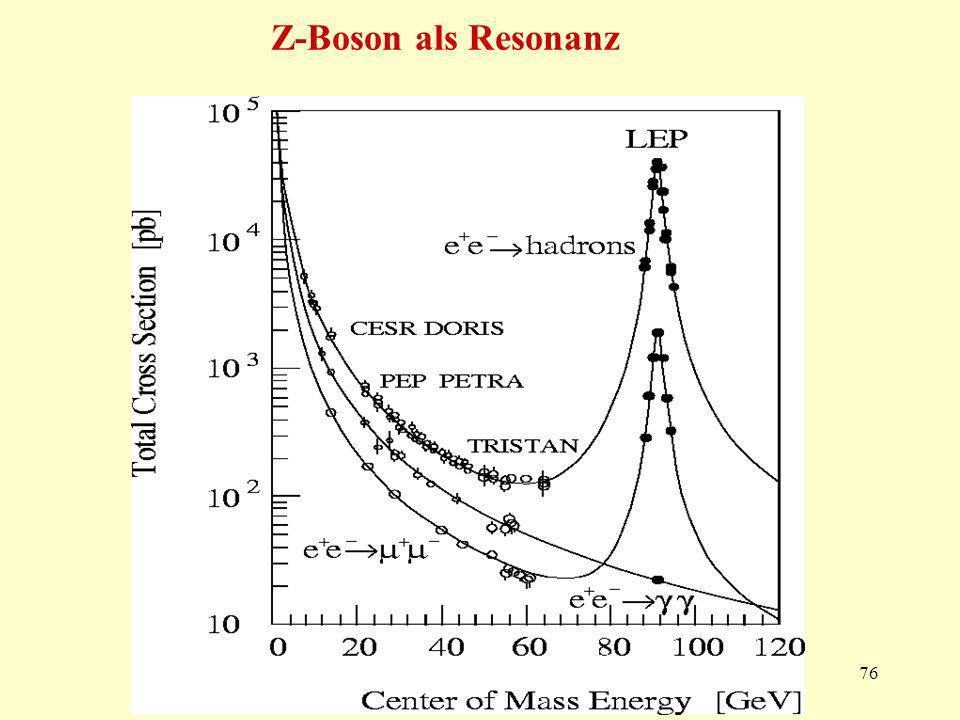Z-Boson als Resonanz