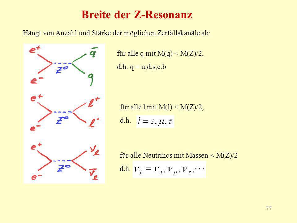 Breite der Z-Resonanz Hängt von Anzahl und Stärke der möglichen Zerfallskanäle ab: für alle q mit M(q) < M(Z)/2,