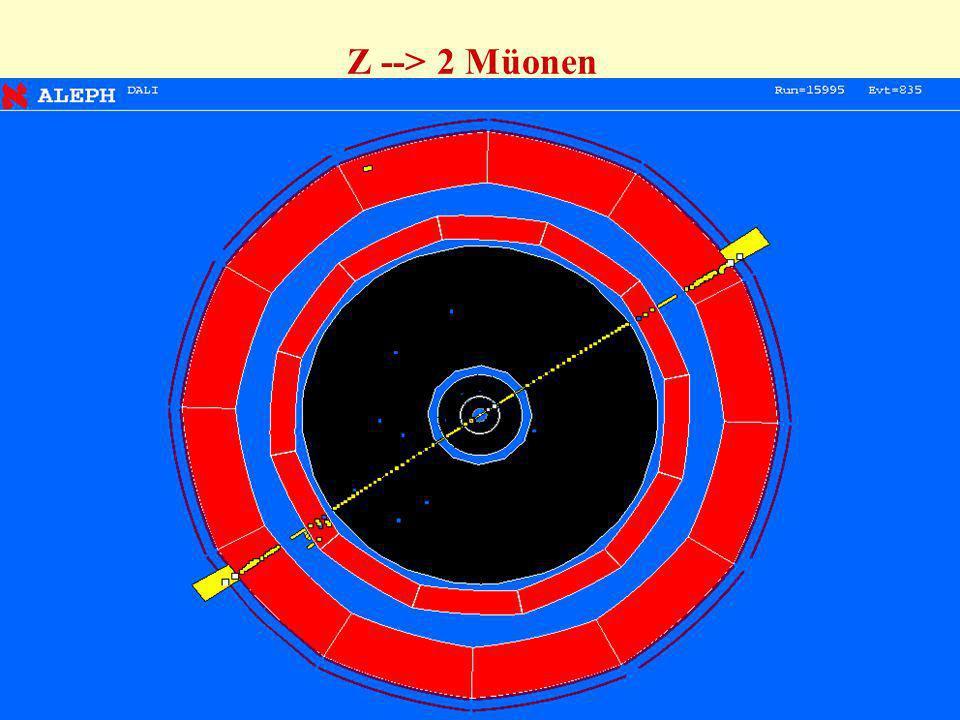 Z --> 2 Müonen