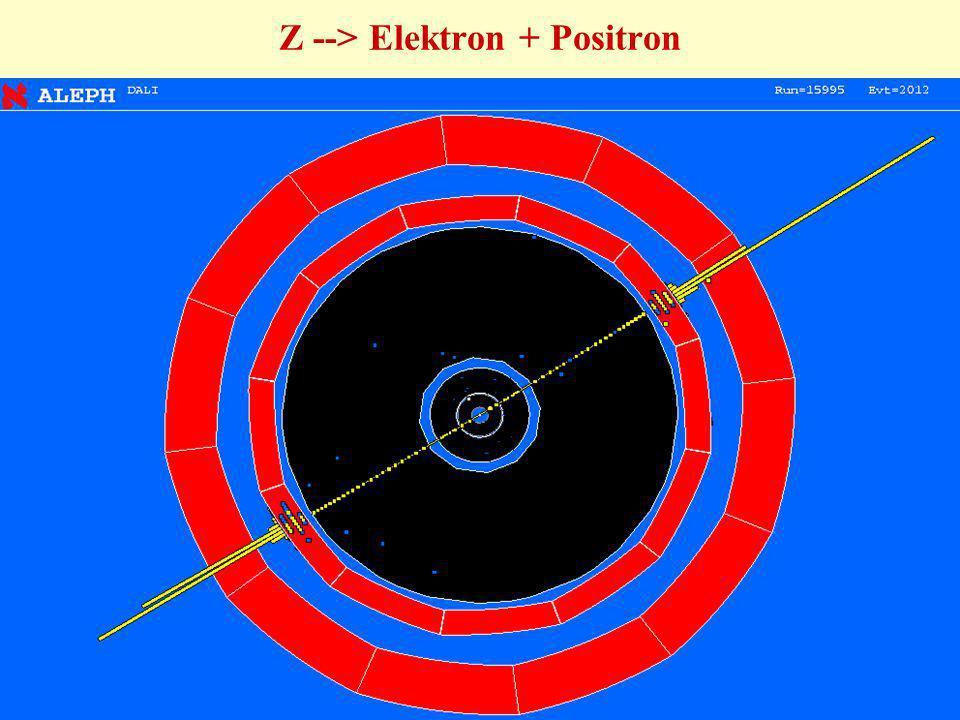 Z --> Elektron + Positron