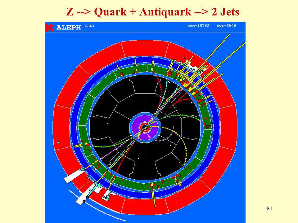 Z --> Quark + Antiquark --> 2 Jets