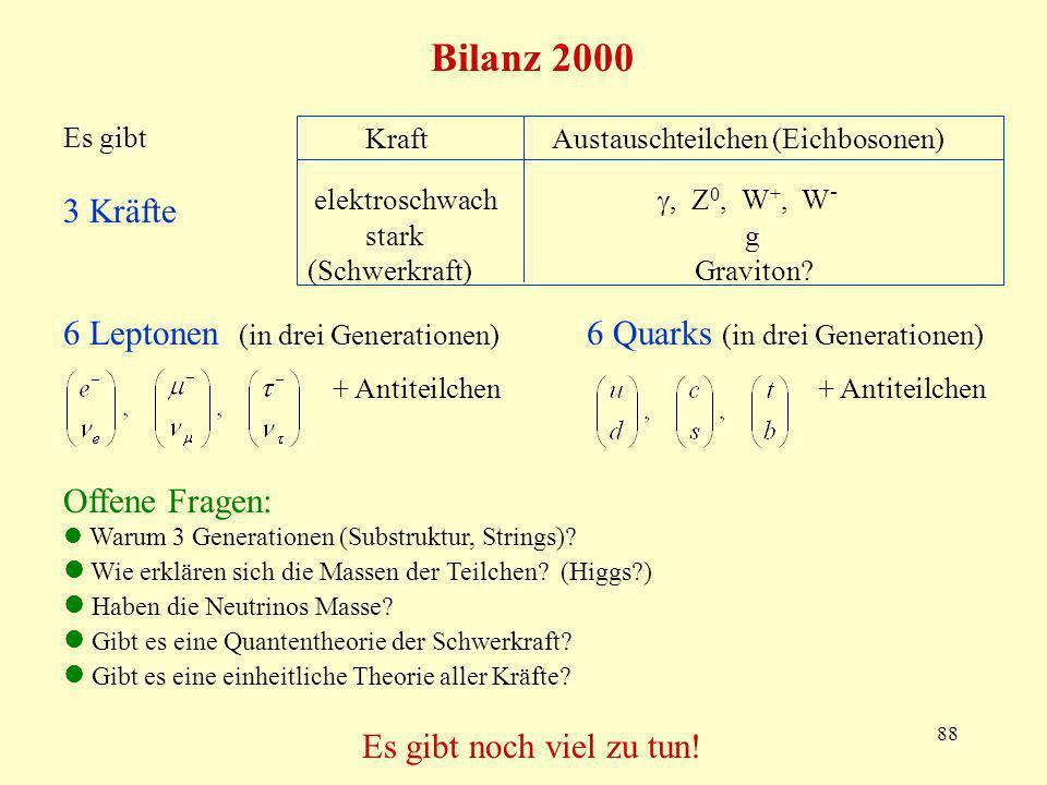 Bilanz 2000 Es gibt. 3 Kräfte. Kraft Austauschteilchen (Eichbosonen) elektroschwach , Z0, W+, W-