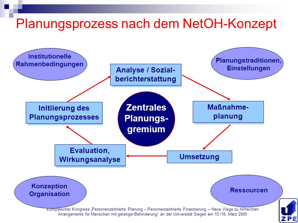 Planungsprozess nach dem NetOH-Konzept