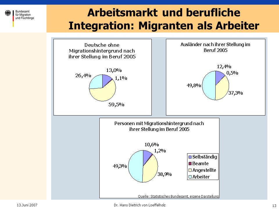 Arbeitsmarkt und berufliche Integration: Migranten als Arbeiter