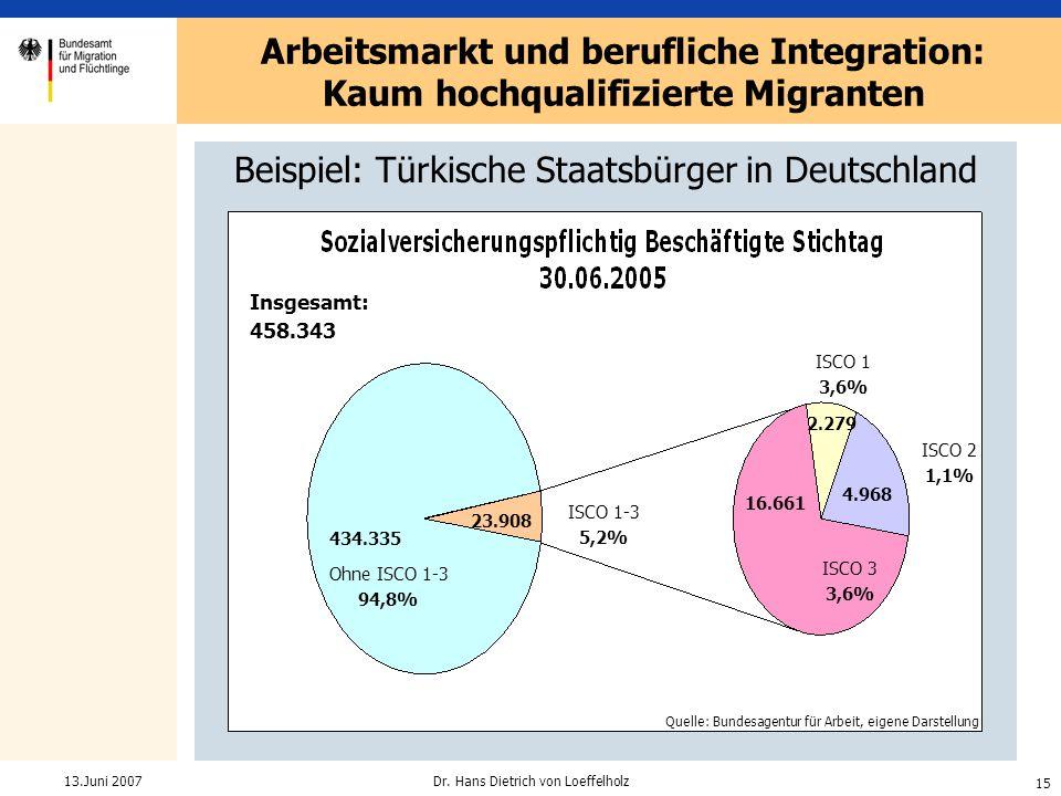Beispiel: Türkische Staatsbürger in Deutschland