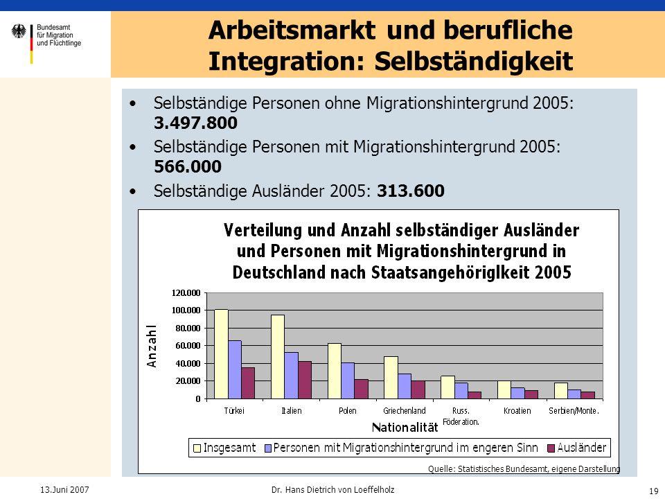 Arbeitsmarkt und berufliche Integration: Selbständigkeit