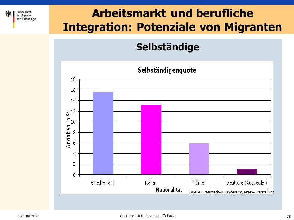 Arbeitsmarkt und berufliche Integration: Potenziale von Migranten