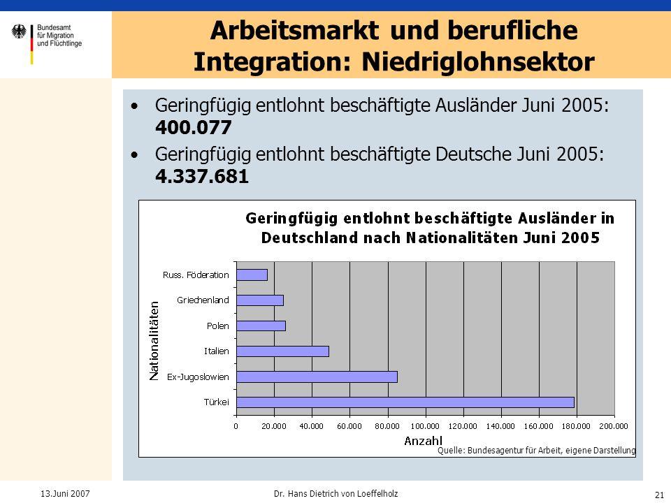 Arbeitsmarkt und berufliche Integration: Niedriglohnsektor