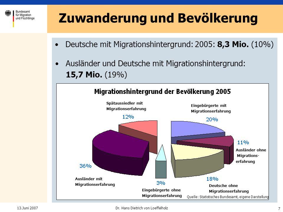 Zuwanderung und Bevölkerung