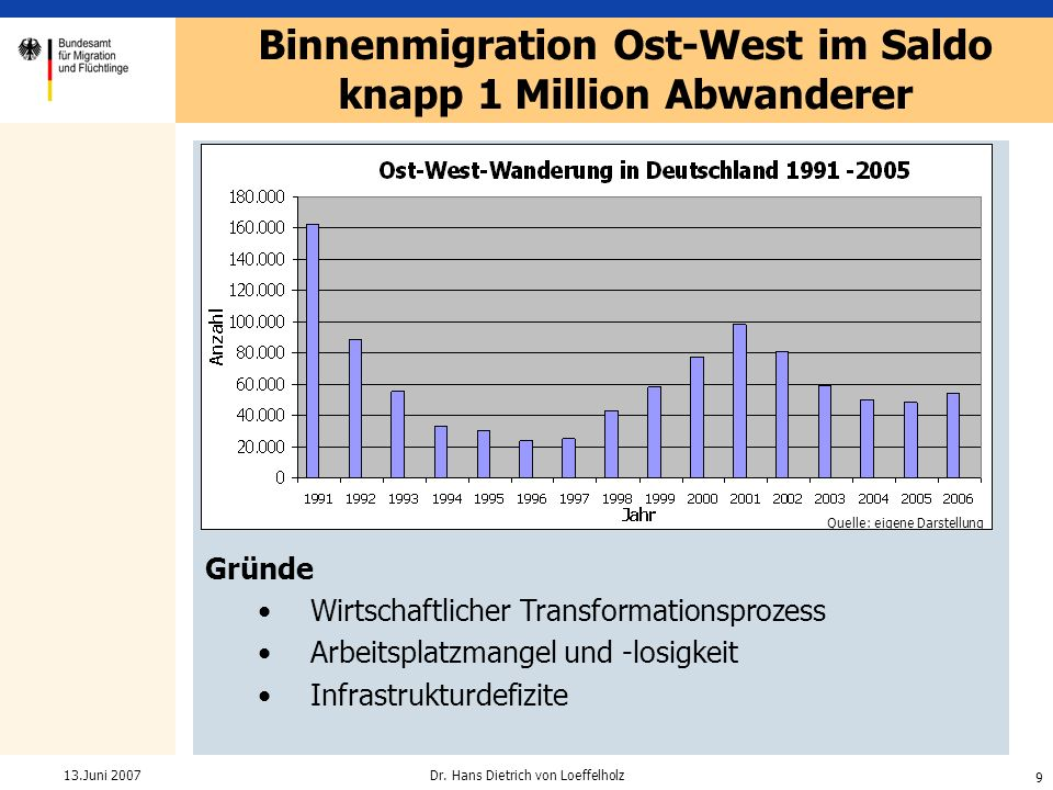 Binnenmigration Ost-West im Saldo knapp 1 Million Abwanderer