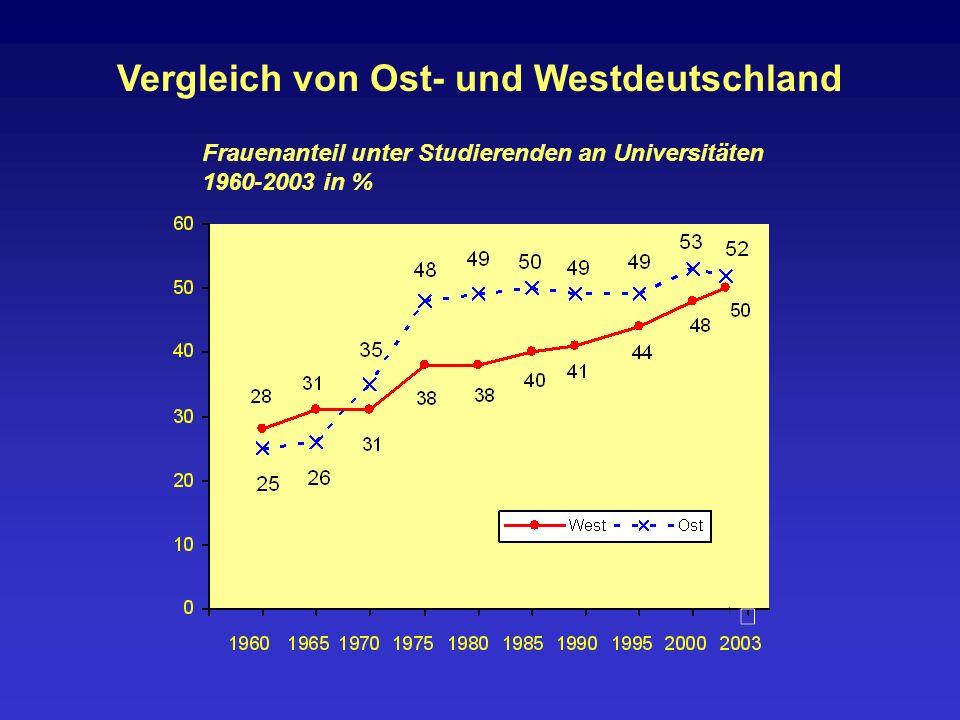 Vergleich von Ost- und Westdeutschland