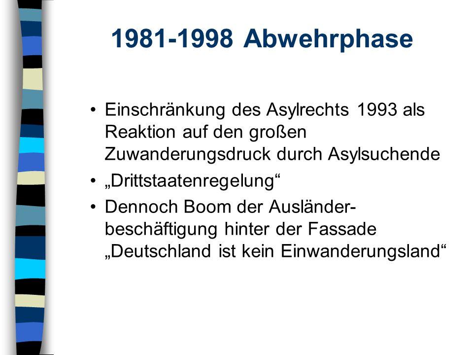 1981-1998 Abwehrphase Einschränkung des Asylrechts 1993 als Reaktion auf den großen Zuwanderungsdruck durch Asylsuchende.