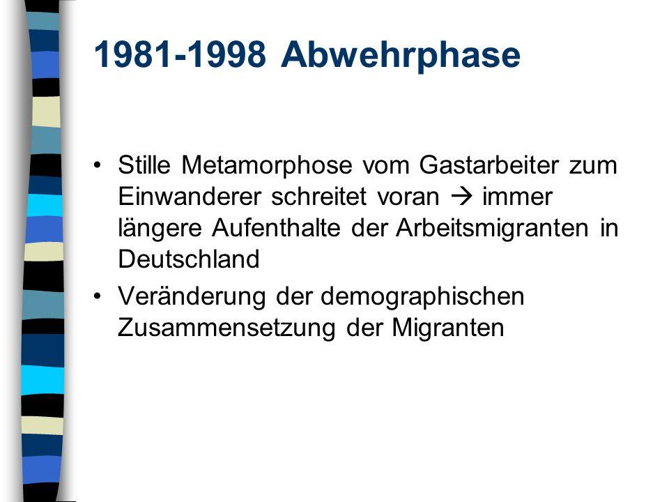 1981-1998 Abwehrphase