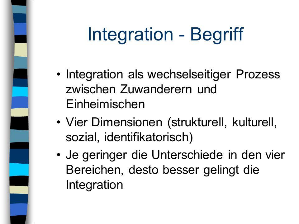 Integration - Begriff Integration als wechselseitiger Prozess zwischen Zuwanderern und Einheimischen.