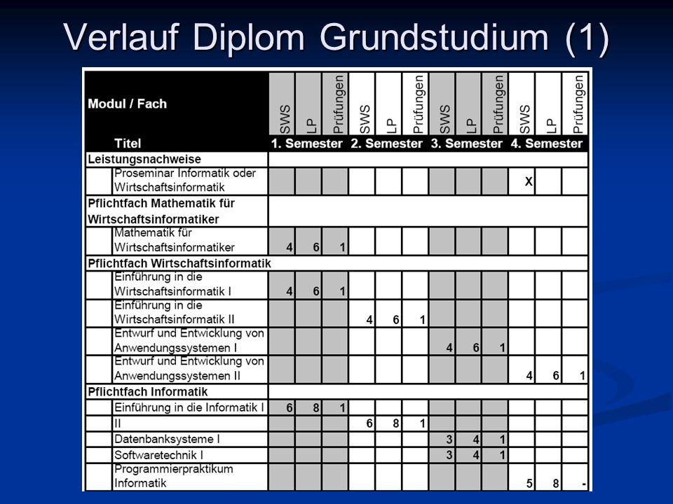 Verlauf Diplom Grundstudium (1)