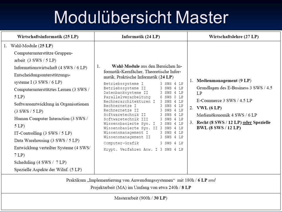 Modulübersicht Master