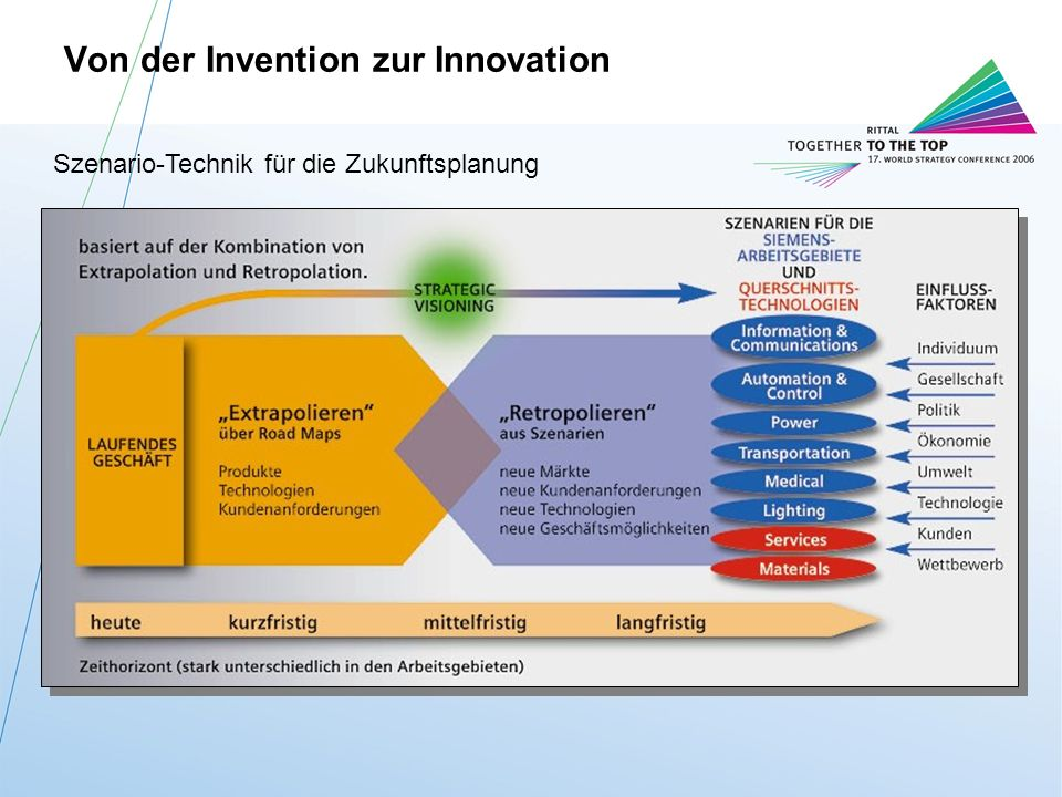 Von der Invention zur Innovation