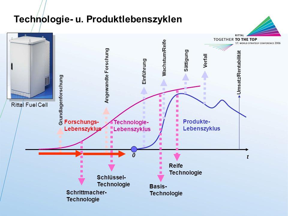 Technologie- u. Produktlebenszyklen