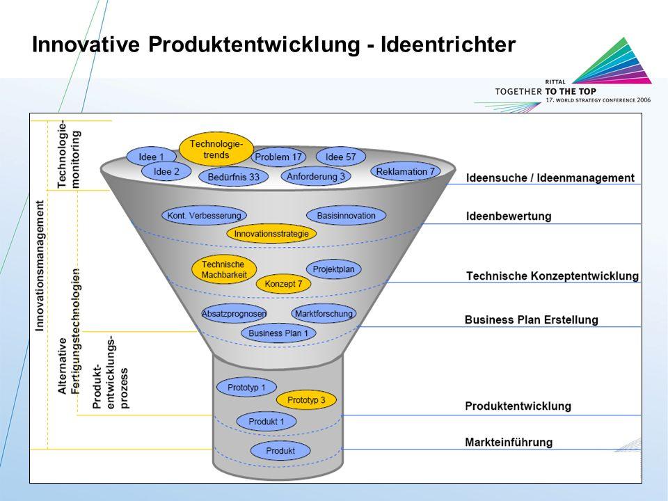 Innovative Produktentwicklung - Ideentrichter