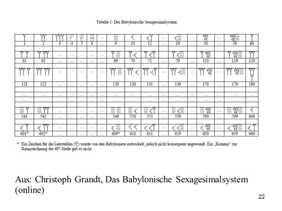 Aus: Christoph Grandt, Das Babylonische Sexagesimalsystem (online)