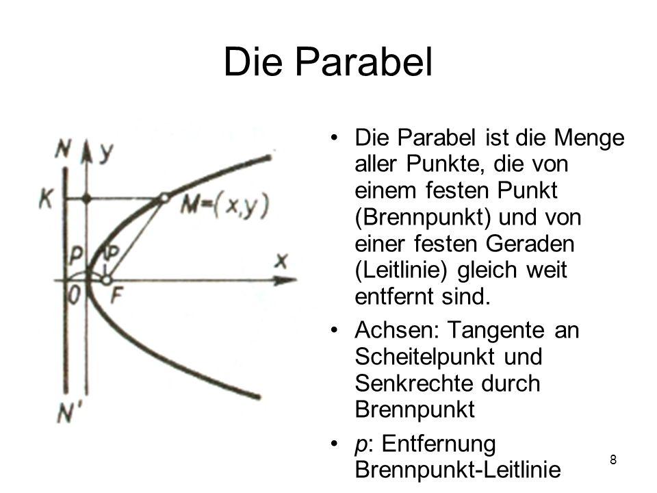 Die Parabel