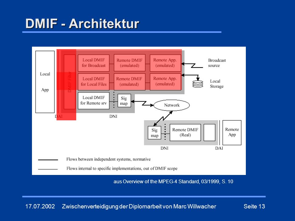 DMIF - Architektur aus Overview of the MPEG-4 Standard, 03/1999, S. 10.