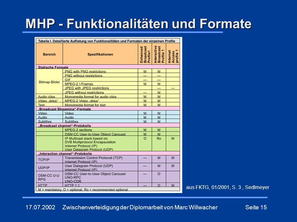 MHP - Funktionalitäten und Formate