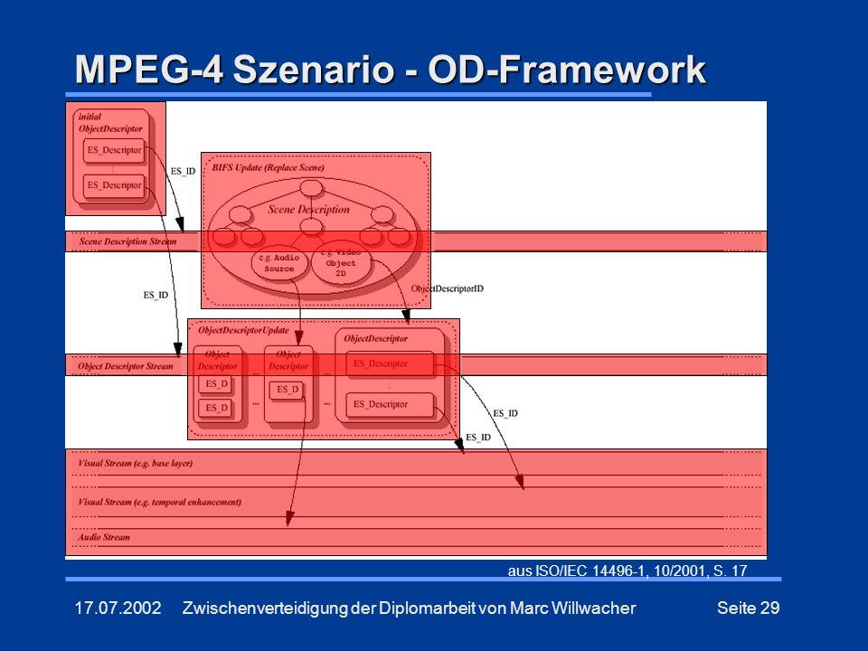 MPEG-4 Szenario - OD-Framework